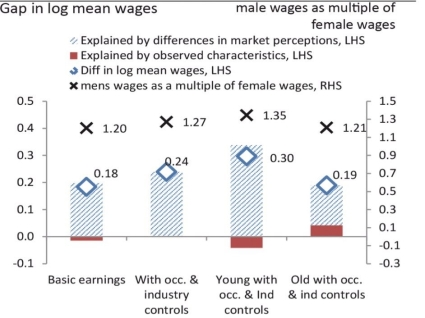 TEMP gender pay gap analysis