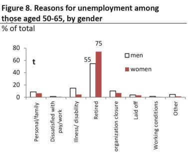 TEMP middle age unemployment